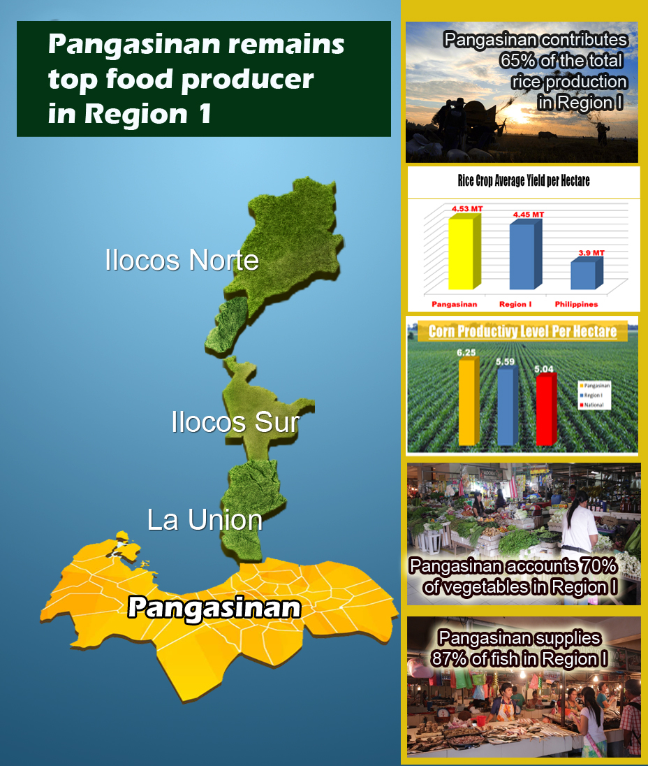 Pangasinan remains top food producer in Region 1 | The Official ...