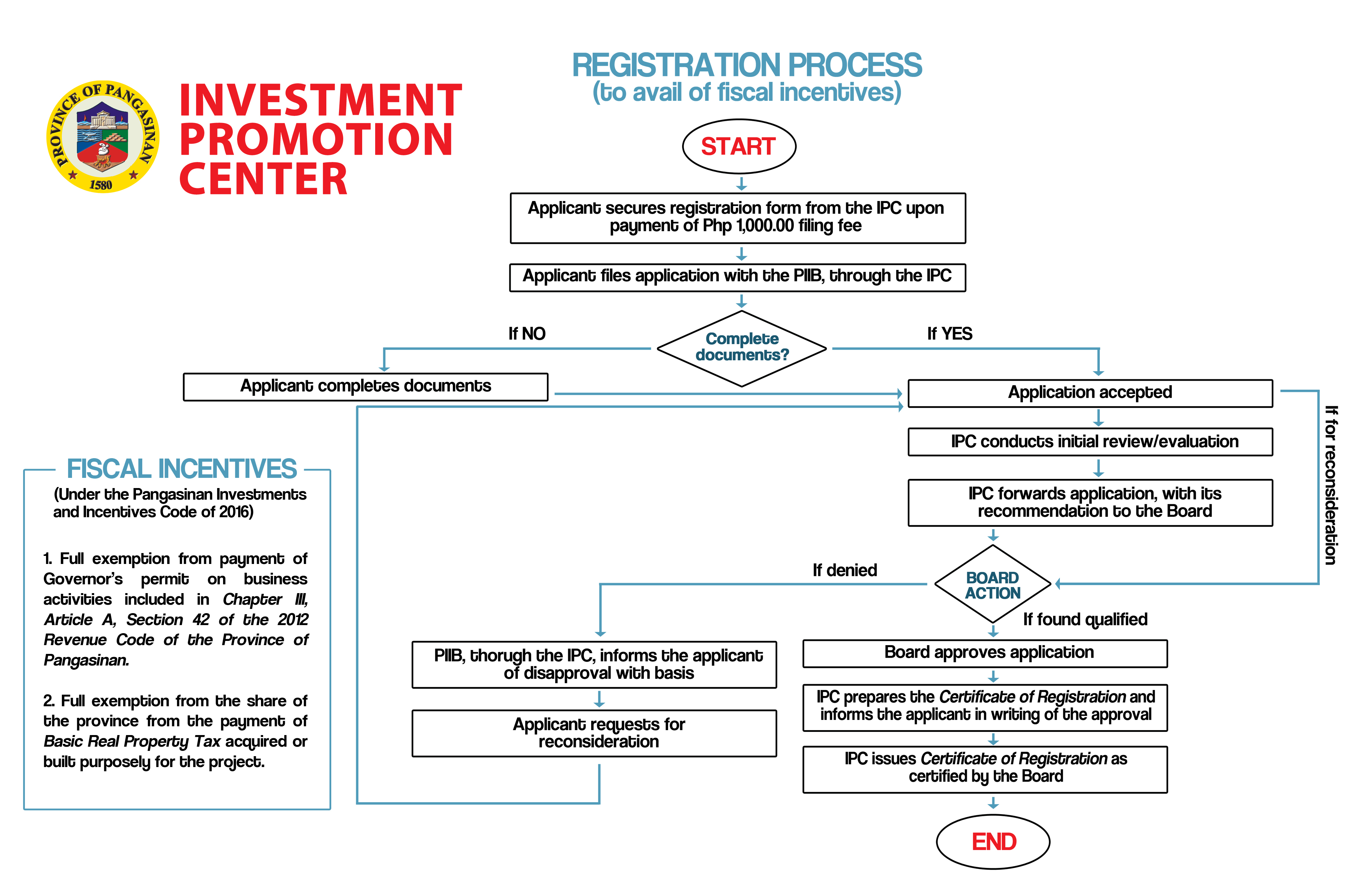 investment promotion center registration process long coupon